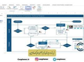 معرفی نرم افزارهای مهندسی صنایع | بخش اول