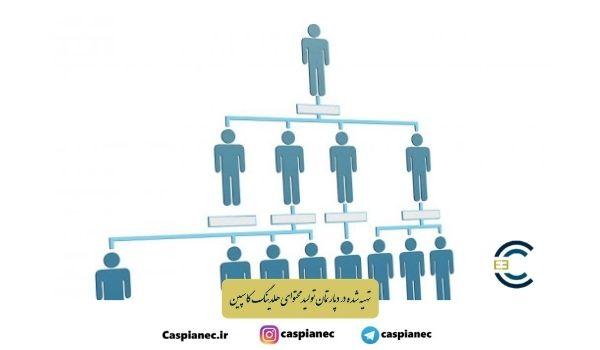 ساختار سازمانی و شرح وظایف