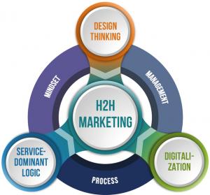بازاریابی/مشتری/بازاریابی انسان به انسان/H2H